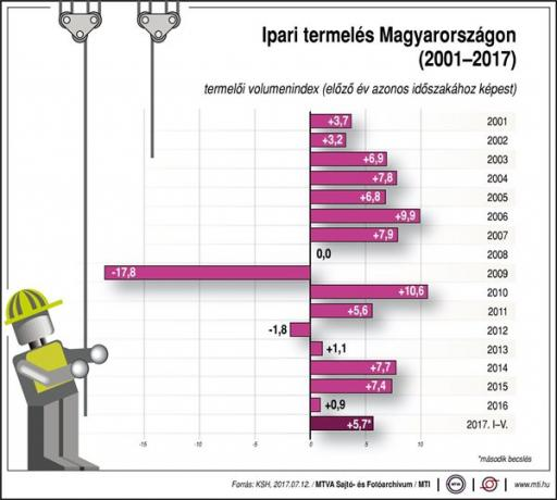 Az ipari termelés tekintetében nagyon jól szerepel Magyarország